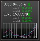 Гаджет курса валют ЦБ для висты