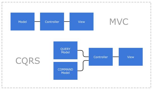 CQRS - MVC