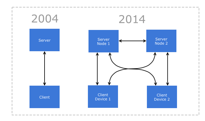 Evolution of client-server scheme