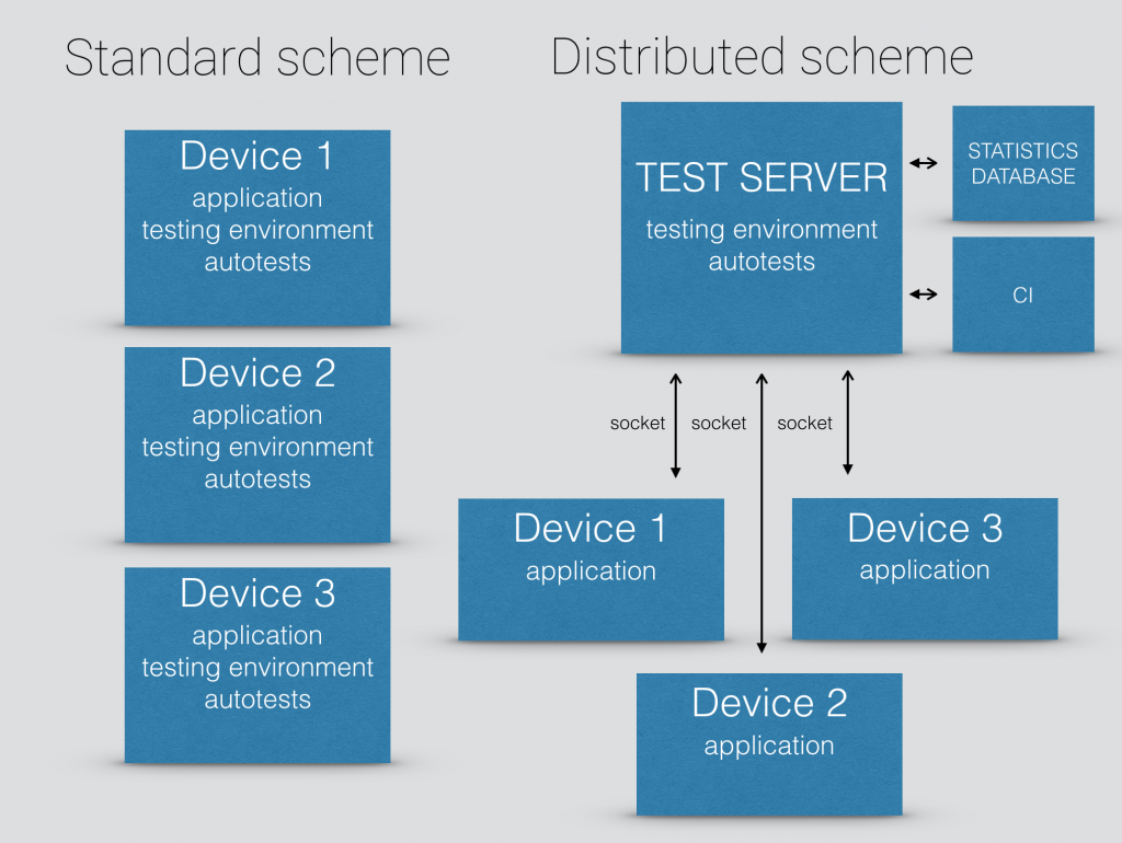 Distributed scheme for autotesting
